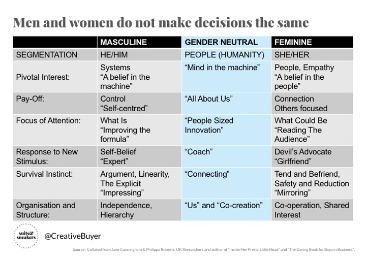 S&S Gender Neutral Summary
