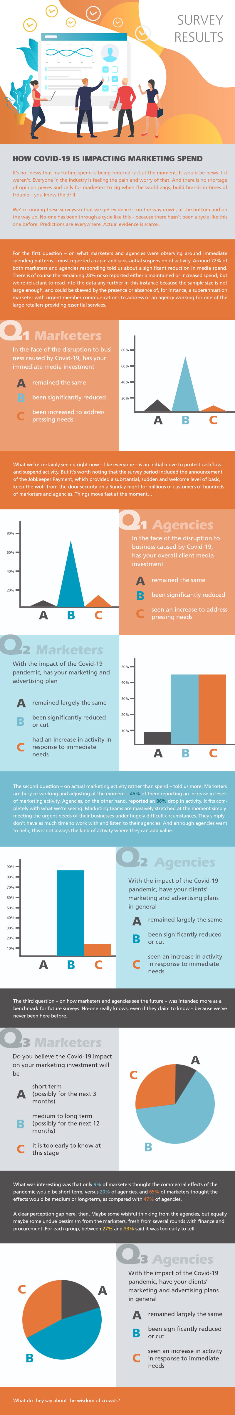 survey results - HOW COVID-19 IS IMPACTING MARKETING SPEND - infographics