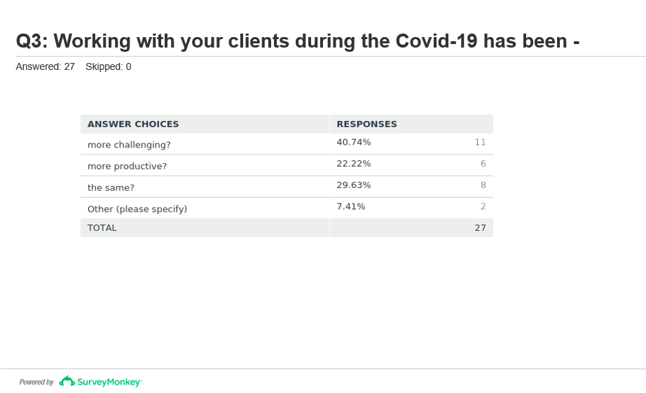 How Is COVID-19 Impacting Your Ways Of Working