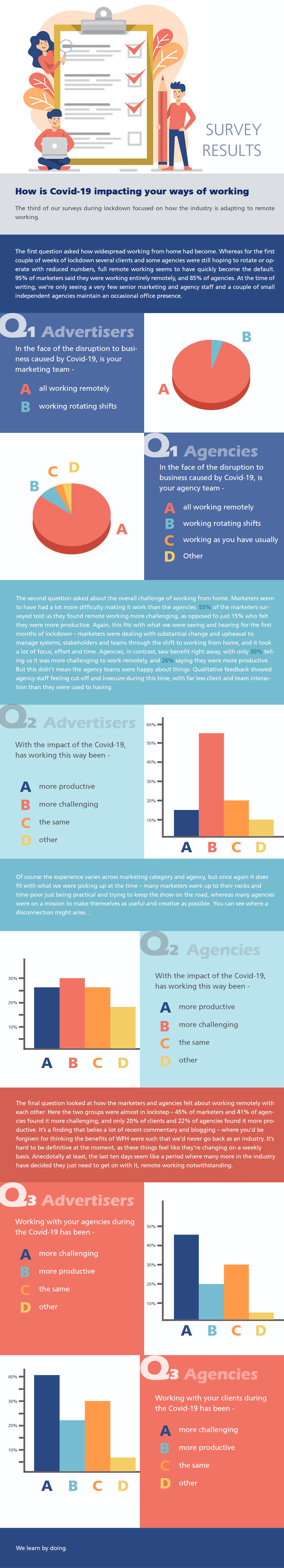 survey results - How Is COVID-19 Impacting Your Ways Of Working - infographics
